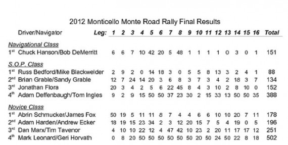 2012 Monticello Monte Road Rally Final Results